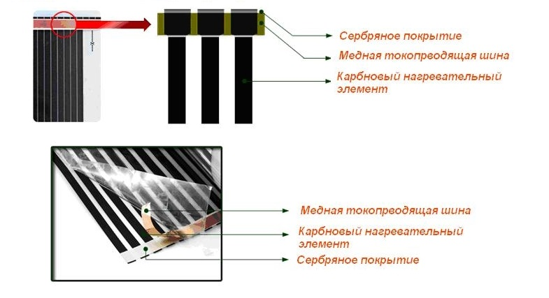 Как выполняется монтаж инфракрасного теплого пола под плитку? Обзор способов